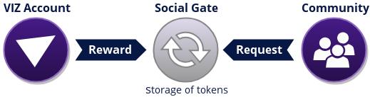 VIZ Gateways